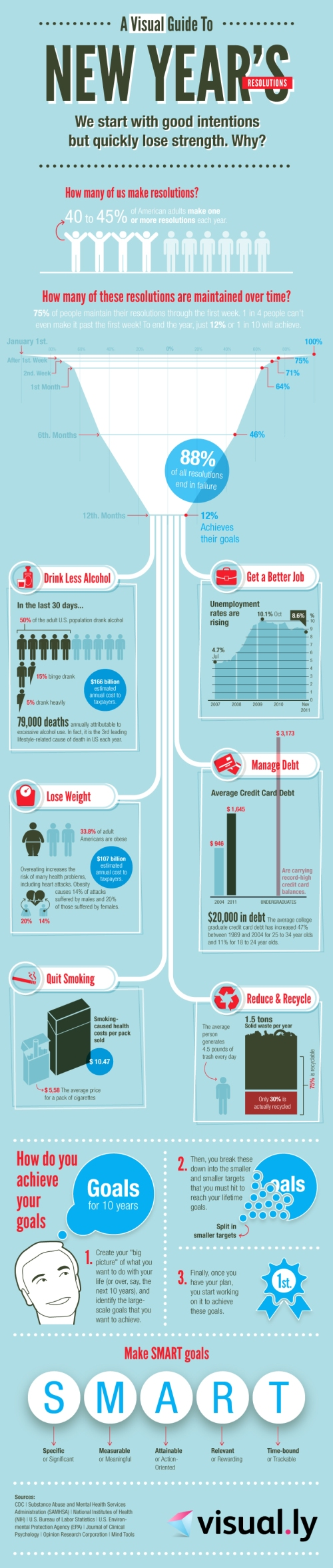 new years infograph